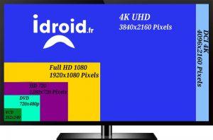 Faut-il acheter une tv 4K pour remplacer votre TV full hd 1080p acheter tv 4k pour remplacer full hd 1080p - differences de resolutions SD 720p 1080p 4kDCI  300x198 - [HOME CINEMA] Faut-il acheter une tv 4K pour remplacer votre TV full hd 1080p - idroid.fr