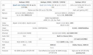 la meilleure box multimédia 2017 à 70€ - les differentes puces actuelles 300x180 - [MULTIMEDIA] La meilleure box multimédia 2017 à 70€, compatible X265 DTS HDMA, Dolby True HD - idroid.fr