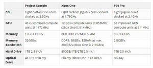 la xbox x scorpio sera en hdmi 2.1 et avec la technologie freesync - La Xbox Scorpio d  voile ses caract  ristiques 300x133 - [GAMING] La xbox X Scorpio sera en hdmi 2.1 et avec la technologie FreeSync - idroid.fr