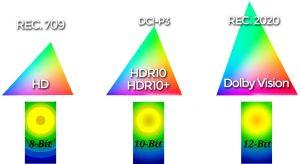 hdr10+, le nouveau concurrent au dolby vision par amazon et samsung, mais, est-il meilleur ? - color bits hdr10 dolby vision 300x164 - [UHD] HDR10+, le nouveau concurrent au Dolby Vision par Amazon et Samsung, mais, est-il meilleur ? - idroid.fr