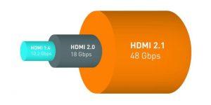 pourquoi devez-vous acheter du matériel vidéo en hdmi 2.1 ? - hdmi 2 - [UHD] Pourquoi devez-vous acheter du matériel vidéo en hdmi 2.1 ? - idroid.fr